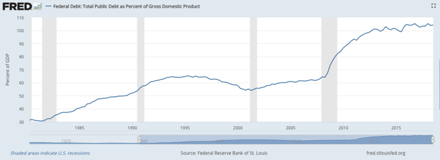 Government debt eating a larger and larger share of the economy.
