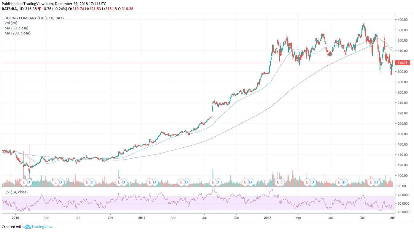 Buying Boeing After Its Recent Death Cross - The Boeing Company