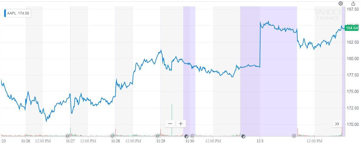 Apple: Don't Buy The Bounce - Apple Inc. (NASDAQ:AAPL ...