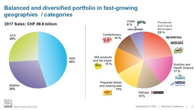 Nestle portfolio