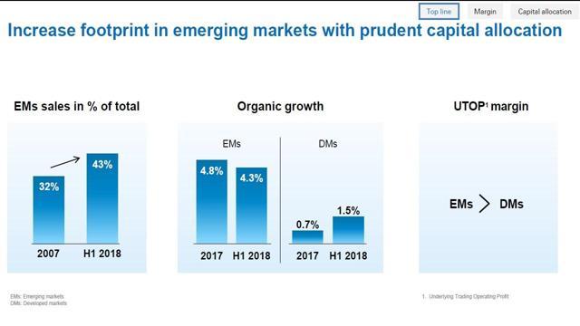 Nestle growth