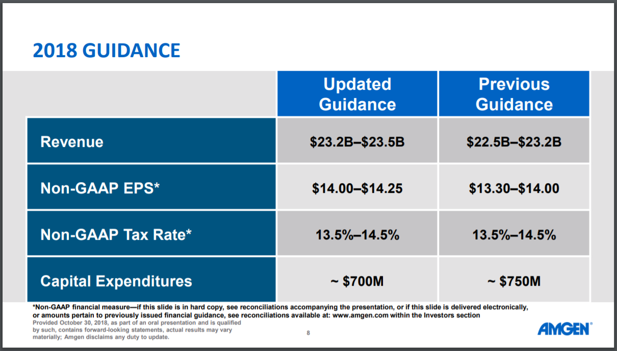 Amgen Can Offer Total Returns Of Nearly 10% Per Year - Amgen