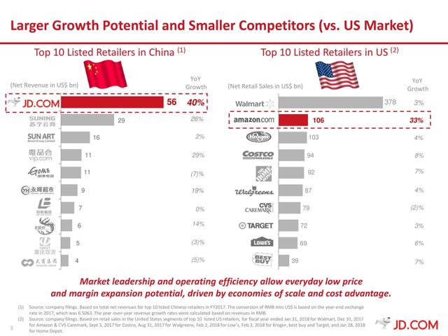 JD sales revenues growth rate