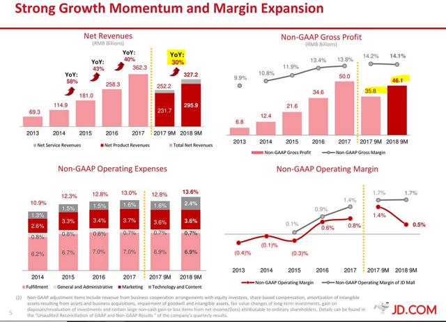 JD growth 2018 sales margins earnings