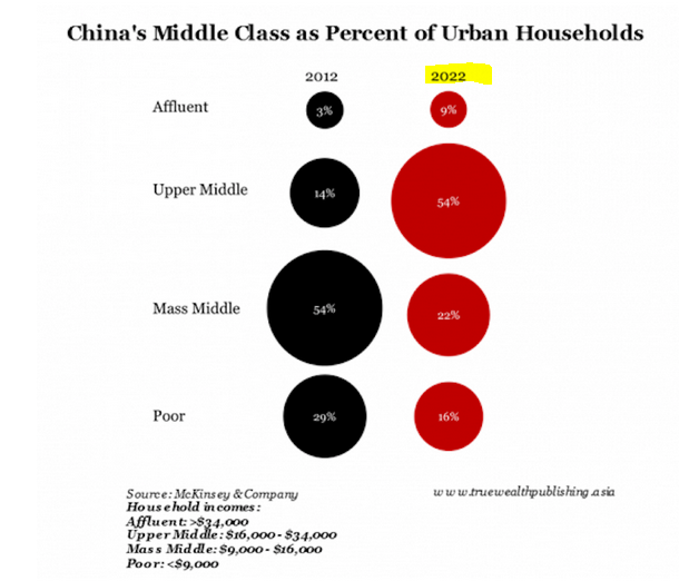 Chinese middle class