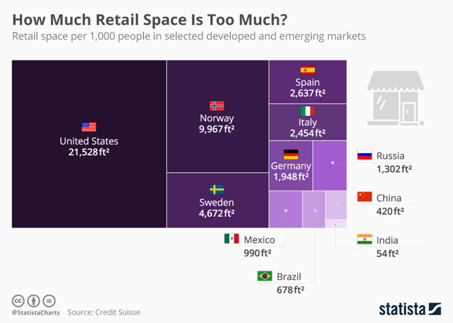 Retail by country