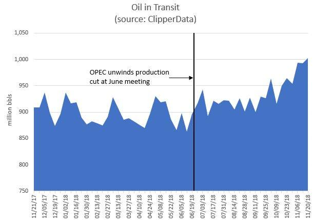 Oil in Transit Levels
