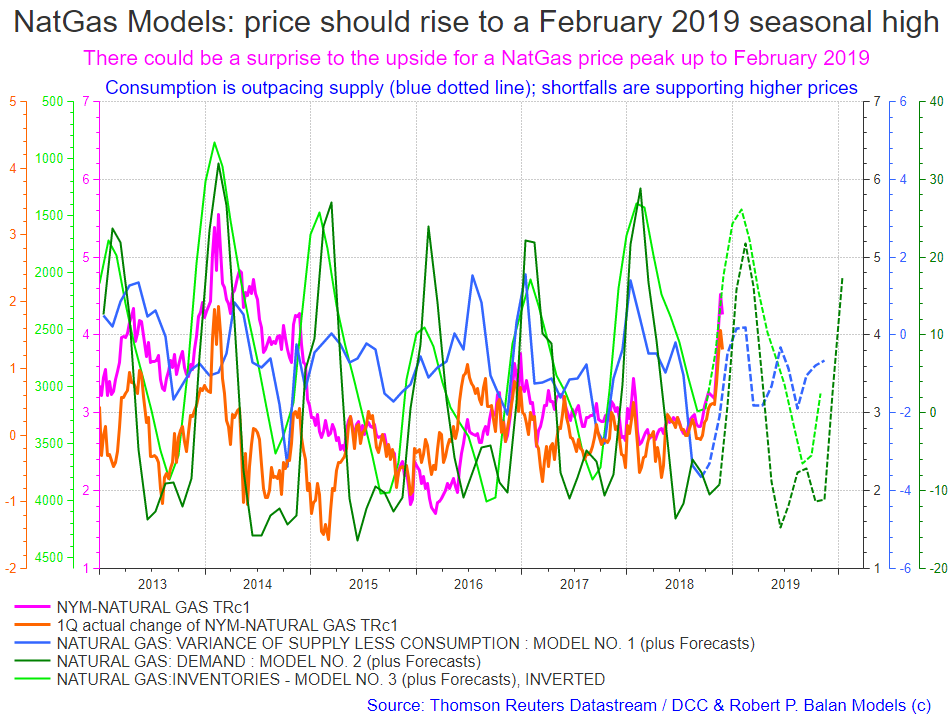 Forecasting NatGas Prices With Fundamental Supply-Demand And