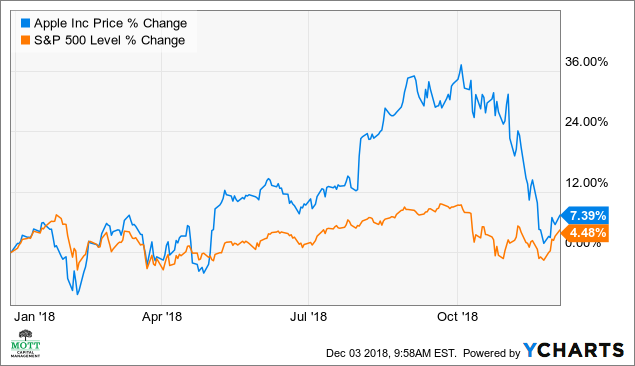The Worst May Be Over For Apple's Stock - Apple Inc  (NASDAQ