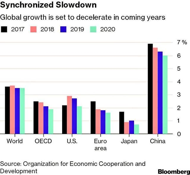 Synchronized Slowdown: Global Growth is set to decelerate in coming years