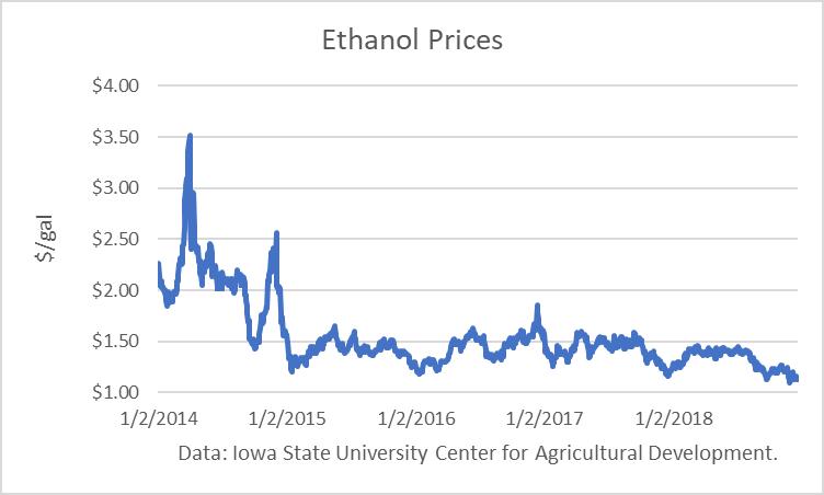 Ethanol Bloodbath Continues | Seeking Alpha
