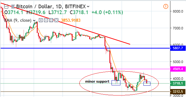 Btc Usd Daily Chart December 30