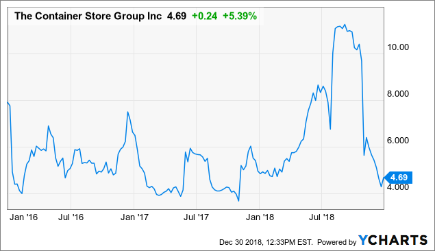 1416519b7 The Container Store Is Cheap - But That s Not Quite Enough - The ...