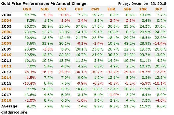 gold performance gold mining stocks