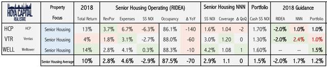 senior housing fundamentals
