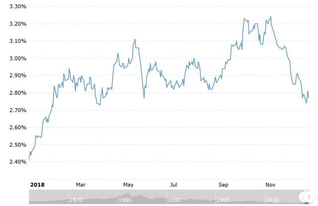 10 Year Treasury Rate 2018