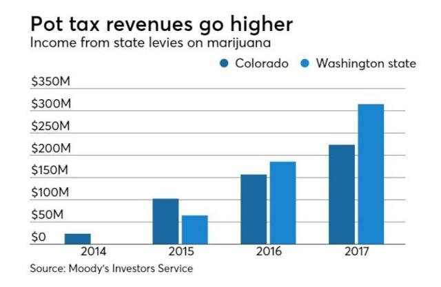 Washington State Sales Tax 2017 >> The Sin Industry: Altria's Diversification Through Vaping ...