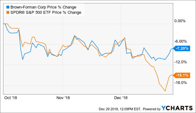 Near 52 Week Lows Brown Forman Is A Solid Defensive Pick Brown