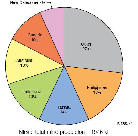 Image result for Nickel producers by company market share pie chart