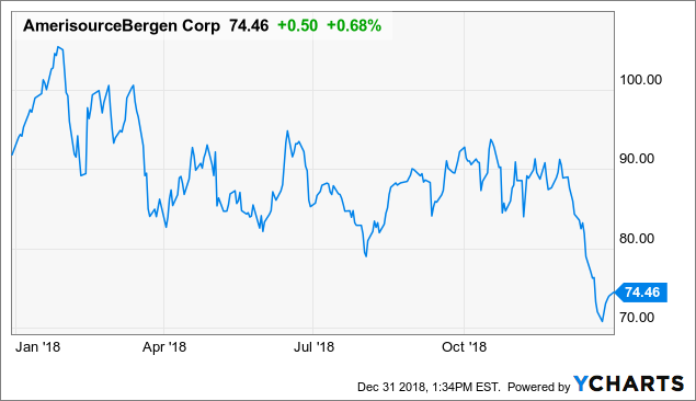 AmerisourceBergen With Cash Flow Secured Trades At 10-Year Low