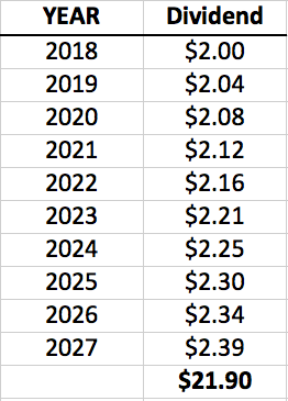 AT&T Dividends 10 Years Forward