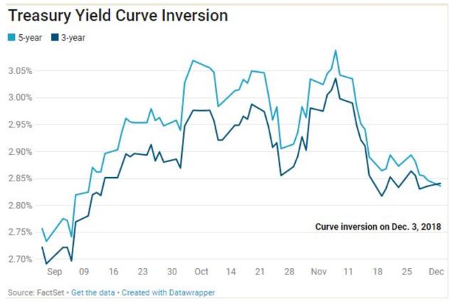 US Yield Curve Inversion 5Y-3Y Treasuries