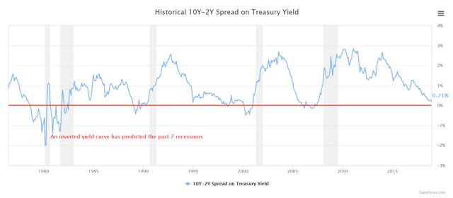 10y-2y Treasury Yield Spread