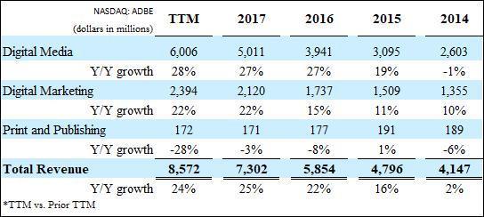 Adobe Revenue by segment 2018