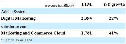 Adobe & Salesforce Marketing Segment revenue comparison