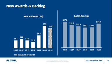 Backlog Trends