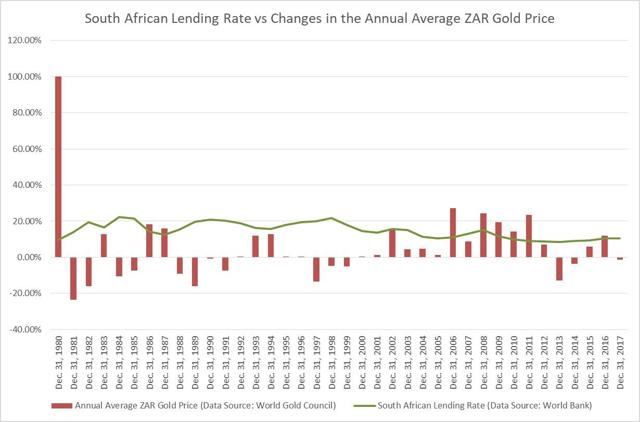 ZAR Gold price vs the South African Lending Rate