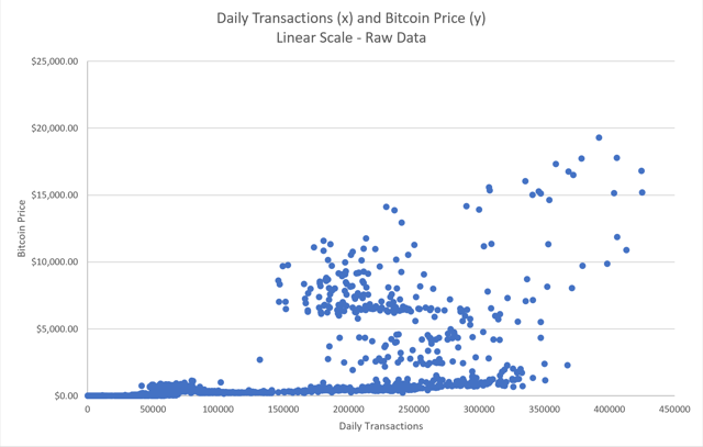 daily transactions and price linear