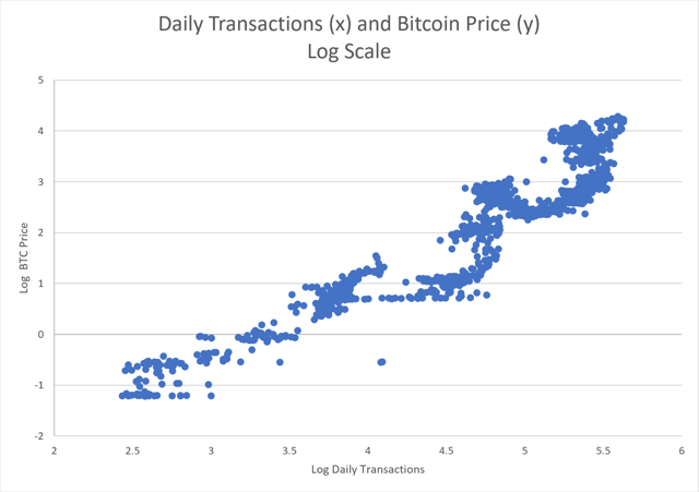 daily tx and price log scale