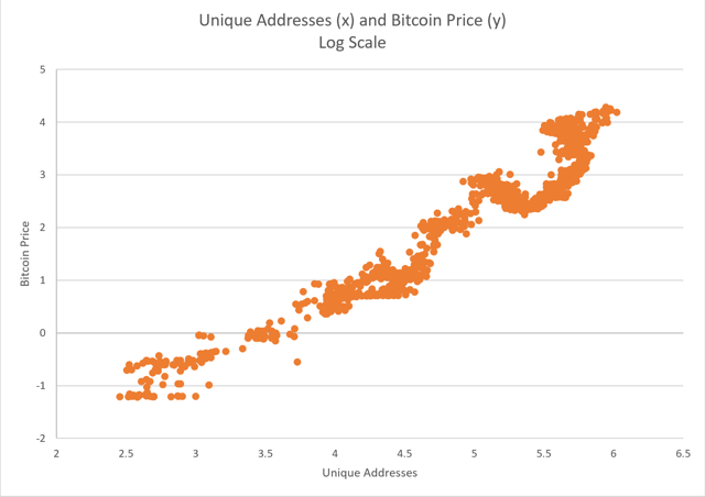unique addresses and price log scale