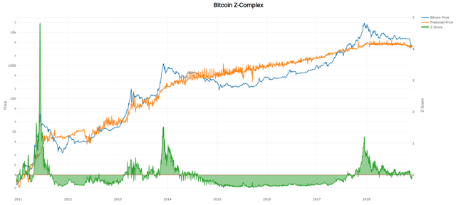 Bitcoin Z-Complex