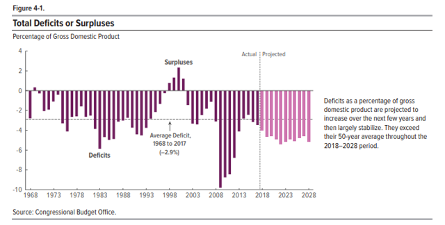 CBO deficit projection