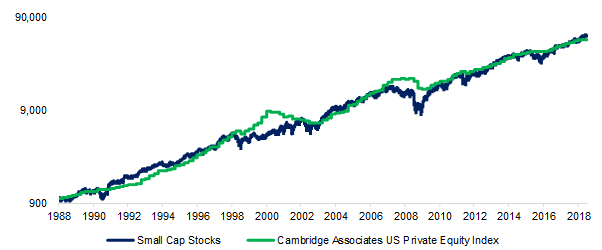 Replicating Private Equity with Small-Cap Stocks