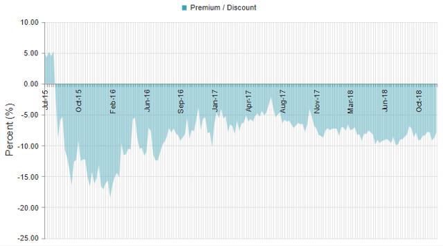 THW Discount Chart