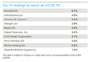 THW Top 10 Holdings