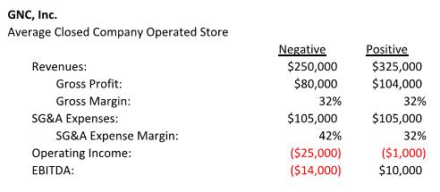 GNC: The Store Base - GNC Holdings, Inc  (NYSE:GNC) | Seeking Alpha