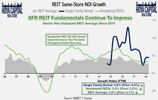 housing REIT fundamentals