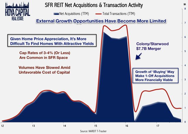 single family housing acquisitions 2018