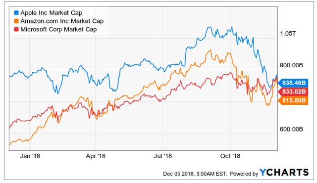 Most valueable companies Apple Amazon Microsoft