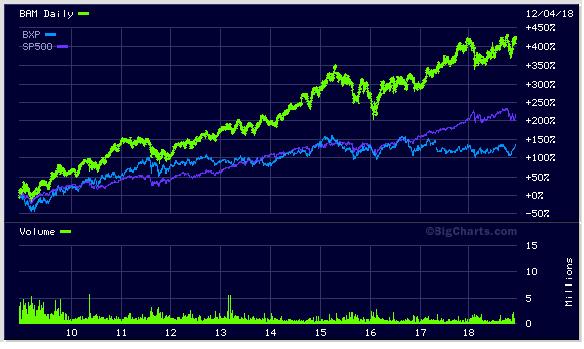 Brookfield Asset Management (NYSE:<a href='https://seekingalpha.com/symbol/BAM' title='Brookfield Asset Management Inc.'>BAM</a>) Stock Price Outperformance