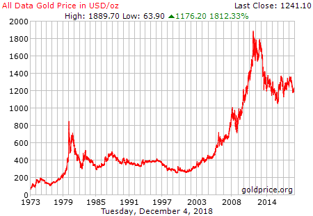 Description: All Data Gold Price History in US Dollars per Ounce