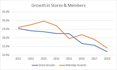 Store & Member Growth