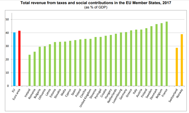 EU members tax rate as percentage of GDP