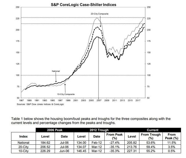 Case-Suiller Home Price Indices