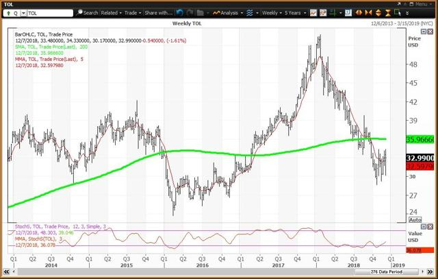 Weekly Chart Fot Toll Brothers
