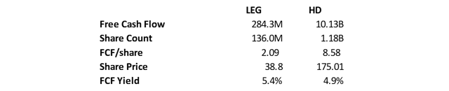 FCF Yield for LEG and HD